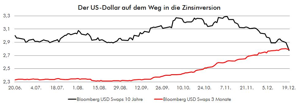 USD auf dem Weg in die Zinsinversion